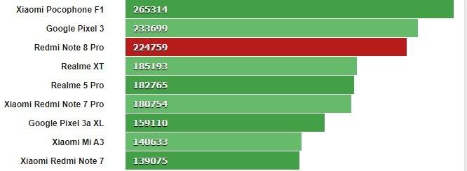 Redmi Note 8 Pro Antutu тест